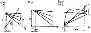 Рис. 126. Характеристики электродвигателей с независимым и параллельным возбуждением: а — скоростные и моментная; б — механические; в — рабочие