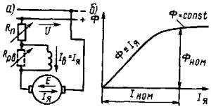 Рис. 127. Принципиальная схема электродвигателя с последовательным возбуждением (а) и зависимость его магнитного потока Ф от тока Iя в обмотке якоря (б)