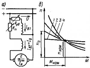 Рис. 129. Принципиальная схема электродвигателя со смешанным возбуждением (а) и его механические характеристики (б)