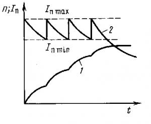 Рис. 131. Кривые изменения тока и частоты вращения при пуске электродвигателя
