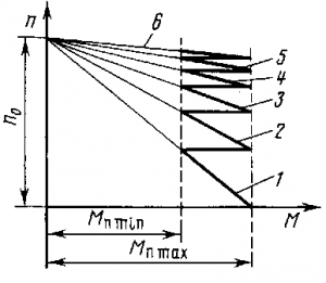 Рис. 132. Кривые изменения момента при реостатном пуске электродвигателей с независимым и параллельным возбуждением