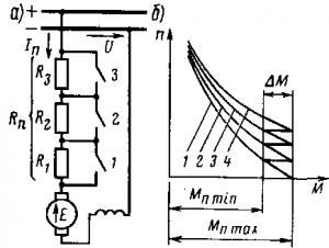 Рис. 130. Принципиальная схема реостатного пуска электродвигателя (о) и кривые изменения пускового момента (б)
