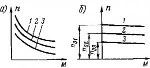 Рис. 134. Механические характеристики электродвигателя с последовательным (а) и независимым (б) возбуждением при регулировании частоты вращения путем изменения питающего напряжения