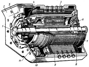 Рис. 75. Устройство тягового двигателя постоянного тока: 1 — вал якоря; 2 — остов; 3 — подшипниковый щит; 4 — обмотка главного полюса; .5 — главный полюс; 6 — роликовый подшипник; 7 — сердечник якоря; 8 — обмотка добавочною полюса; 9 — добавочный полюс; 10—щеткодержатель; 11 — коллектор