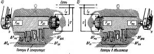 Рис. 145. Энергетические диаграммы машины постоянного тока при работе ее в режиме генератора (а) и электродвигателя (б)