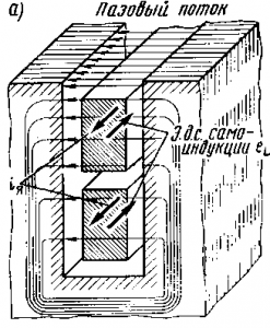 Вытеснение тока в верхнюю часть проводников обмотки якоря
