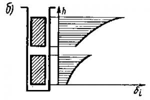 Рис. 148. Вытеснение тока в верхнюю часть проводников обмотки якоря (а) и распределение плотности тока ?i по их высоте h (б)