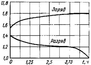 Рис. 164. Кривые напряжения щелочного аккумулятора при заряде и разряде