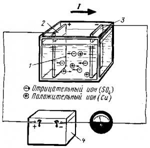Рис. 155. Схема прохождения электрического тока через электролит: 1 — электролит; 2 — анод; 3 — катод; 4 — источник электрической энергии