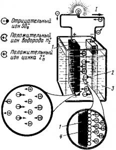 Рис. 156. Устройство медно-цинкового гальванического элемента
