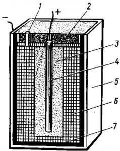 Рис. 157. Устройство сухого угольно-цинкового гальванического элемента: 1—газоотводная трубка; 2— смоляная заливка; 3 — деполяризатор; 4 — угольный электрод; 5 — картонный футляр; 6 — тестообразная паста (сухой электролит); 7 — цинковый электрод