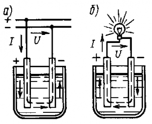 Рис. 158. Заряд (а) и разряд (б) аккумулятора