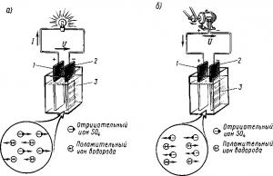 Рис. 160. Прохождение через электролит положительных и отрицательных ионов при разряде (а) и заряде (б) кислотного аккумулятора