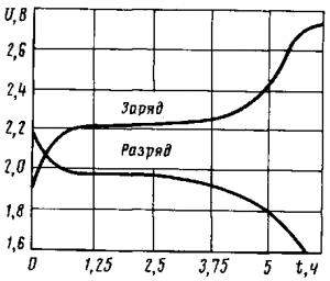 Рис. 161. Кривые напряжения кислотного аккумулятора при заряде и разряде