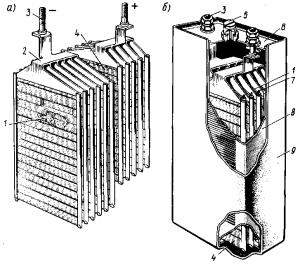 Рис. 163. Полублоки положительных и отрицательных пластин (а) и общий вид (б) никель-кадмиевого аккумулятора НКН-100 для э.п.с: 1 — отрицательные пластины; 2 — соединительный мостик; 3 — выводной штырь; 4 — положительные пластины; 5 — отверстие с пробкой для заливки электролита; 6 — крышка; 7 — сепаратор; 8 — корпус; 9 — резиновый чехол