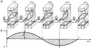 Рис. 168. Индуцирование синусоидальной э. д. с. (а) и кривая ее изменения (б)