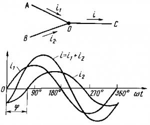 Рис. 172. Графическое сложение двух переменных токов