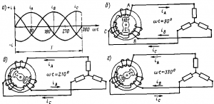 Рис 210. Кривые изменения токов в линейных проводах (а) при трехпроводной системе и направление в них токов в различные моменты времени (б в, г)