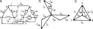 Рис. 211. Схема «треугольник» (а) и векторные диаграммы токов для этой схемы при равномерной нагрузке (б и в)