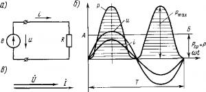 Рис. 175. Схема включения в цепь переменного тока активного сопротивления (а), кривые тока i, напряжения и, мощности р (б) и векторная диаграмма (в)