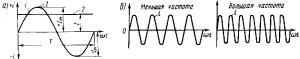 Рис. 169. Кривые изменения синусоидального переменного тока при различной частоте