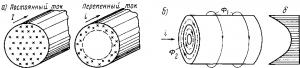 Рис. 176. Схема протекания постоянного I и переменного i токов по проводнику (а) и возникновение поверхностного эффекта (б)