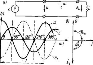 Рис. 178. Схема включения в цепь переменного тока индуктивности (а), кривые тока I, напряжения и, э.д.с. eL (б) и векторная диаграмма (в)