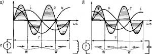 Рис. 179. Кривые тока i, напряжения u и мощности р при включении в цепь переменного тока катушки индуктивности (а) и конденсатора (б)
