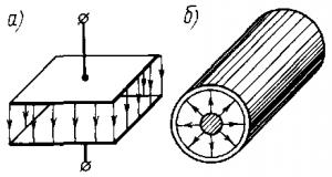 Рис. 182. Плоский (а) и цилиндрический (б) конденсаторы