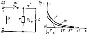 Рис. 189. Схема разряда емкости С на резистор R (а) и кривые тока и напряжения при переходном процессе (б)