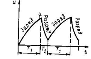 Рис. 190. Кривая пилообразного напряжения