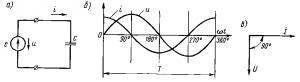 Рис. 191. Схема включения в цепь переменного тока емкости (а), кривые тока i напряжения u (б) и векторная диаграмма (в)