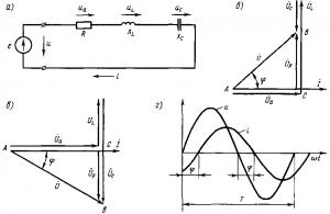Рис. 192. Схема цепи переменного тока, содержащей последовательно включенные активное, индуктивное и емкостное сопротивления (а), векторные диаграммы (б и а), кривые тока и напряжения и (г)