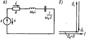 Рис. 196. Схема (а) и векторная диаграмма (б) электрической цепи, содержащей R, L и С, при резонансе напряжений