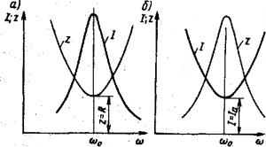 Рис. 197. Зависимость тока I и полного сопротивления Z от ω для последовательной (а) и параллельной (б) цепей переменного тока