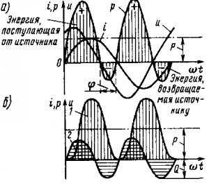 Рис. 199. Зависимость мгновенной мощности р (а) и ее составляющих (б) от угла ?t