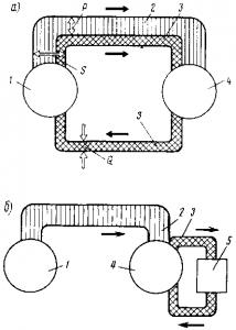 Рис. 200. Диаграмма, иллюстрирующая передачу электрической энергии между источником и приемником, содержащим активное и реактивное сопротивления, при отсутствии компенсатора (а) и при наличии его (б): 1 — источник; 2,3 — условные изображения активной и реактивной энергии; 4 — приемник; 5 — компенсатор