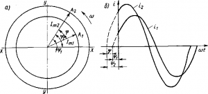Рис. 171. Изображение двух синусоидально изменяющихся токов: а — вращающимися векторами; б — в виде кривых