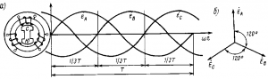 Рис. 205. Кривые изменения э.д.с. в фазных обмотках трехфазного генератора (а) и векторное изображение этих э.д.с. (б)