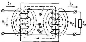 Рис. 222. Схема магнитных потоков в трансформаторе при нагрузке