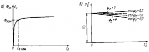 Рис. 221. Характеристики силовых и выпрямительных трансформаторов: а — холостого хода; б— внешние (?2> 0 — активно-индуктивная нагрузка, (?2<0— активно-емкостная)