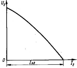 Рис. 223. Внешняя характеристика сварочного трансформатора