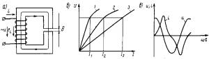Рис. 231. Катушка с ферромагнитным сердечником в цепи переменного тока (а), ее вольт-амперные характеристики (б) и кривые тока и напряжения в цепи катушки (е): 1 — при ? = 0; 2 — при некотором ?1; 3 — при ?2> ?1