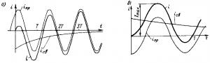Рис. 233. Переходный процесс при подключении реактора к источнику переменного тока