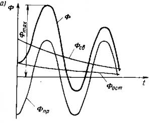 Переходный процесс изменения магнитного потока