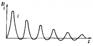 Рис. 234. Переходный процесс изменения магнитного потока (а) и тока (б) при подключении трансформаторов и реакторов со стальными сердечниками к источнику переменного тока