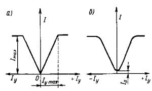 Рис. 236. Характеристики управления идеализированного (а) и реального (б) магнитного усилителя