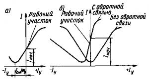 Рис. 237. Характеристики управления при наличии обмотки смещения (а) и положительной обратной связи (б)