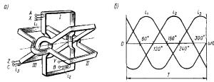 Рис. 245. Схема пространственного расположения катушек на статоре двухполюсного асинхронного двигателя (а) и график изменения в них тока (б)