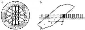 Рис. 254. Расположение катушек трехфазной обмотки на статоре асинхронного двигателя (а) и виток из двух проводников (б)